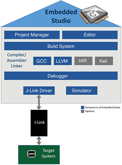 Embedded Studio Diagram