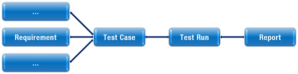 ITE Test Chain