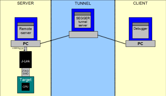 Remote Server Schematic